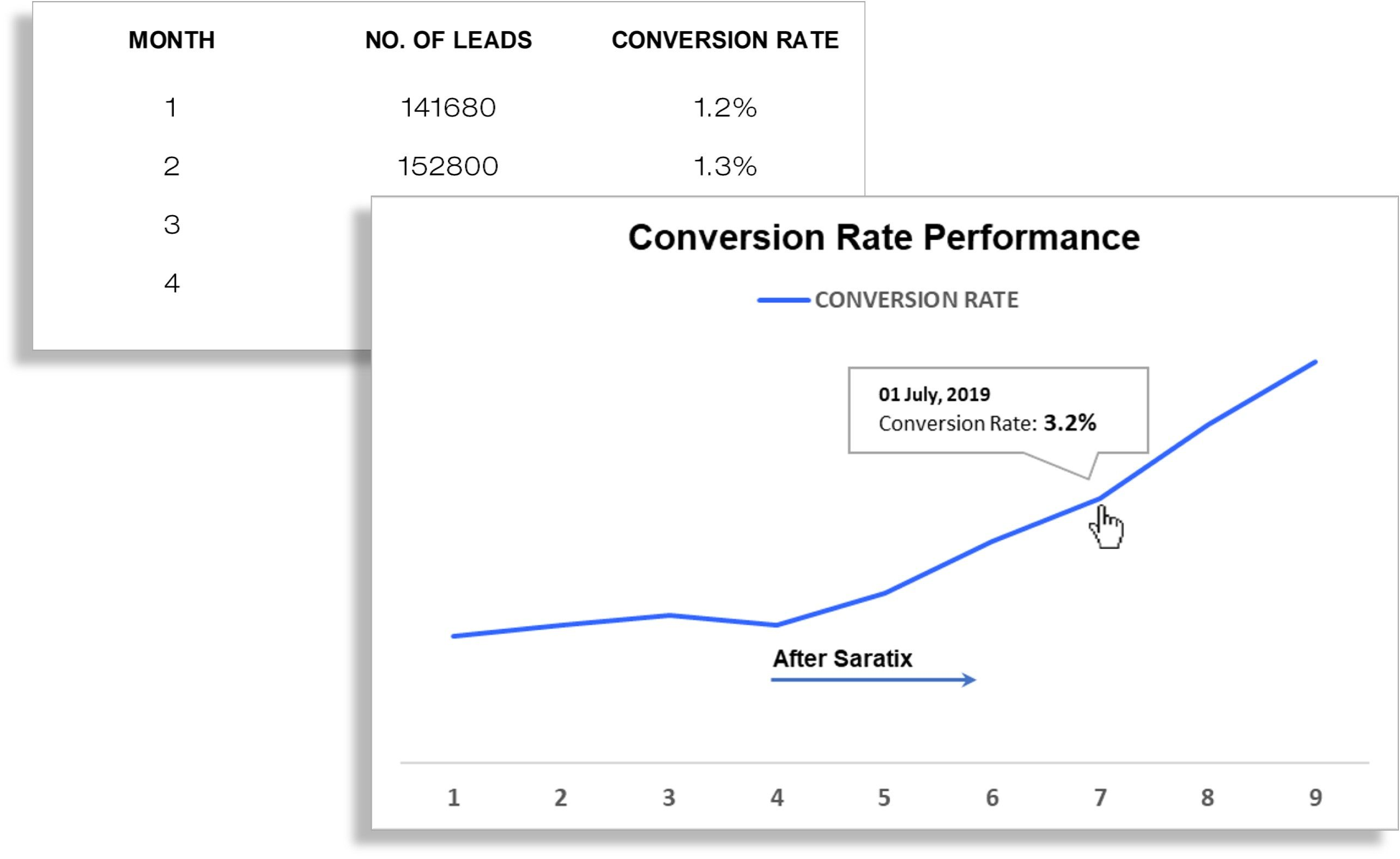 2. Conversion Rate
